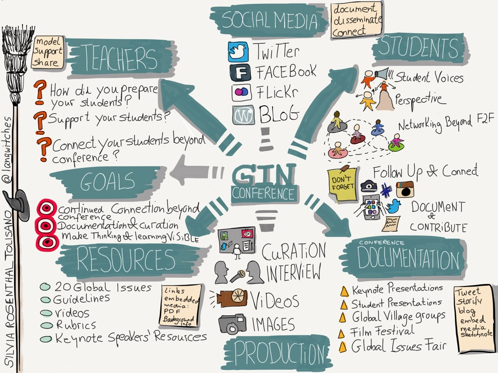 GIN-conferencediagram